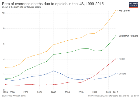 overdose-deaths-due-to-opioids-in-the-us-1999-2015