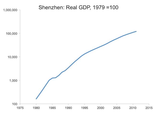 Shenzhen-Graphs.003